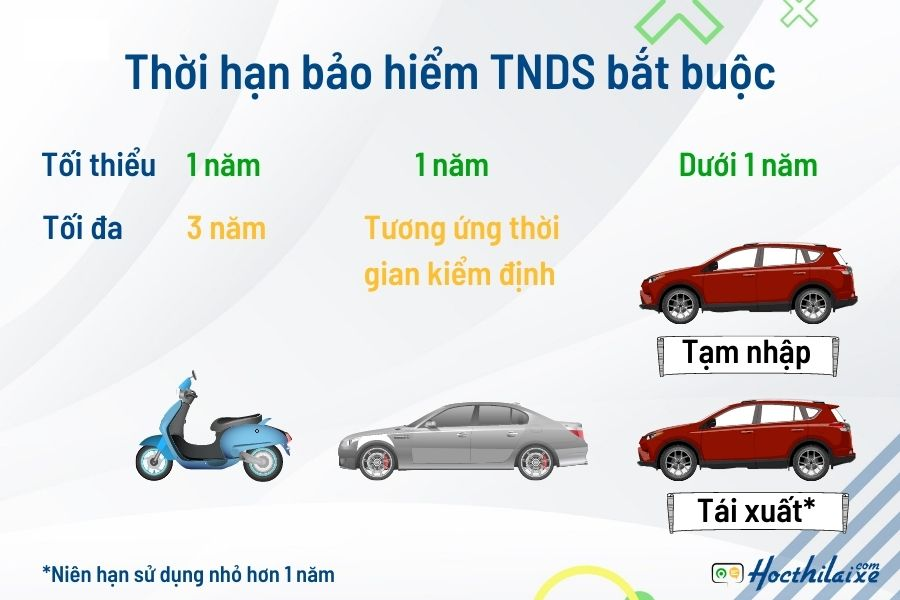 Quy định mới về thời hạn bảo hiểm TNDS bắt buộc