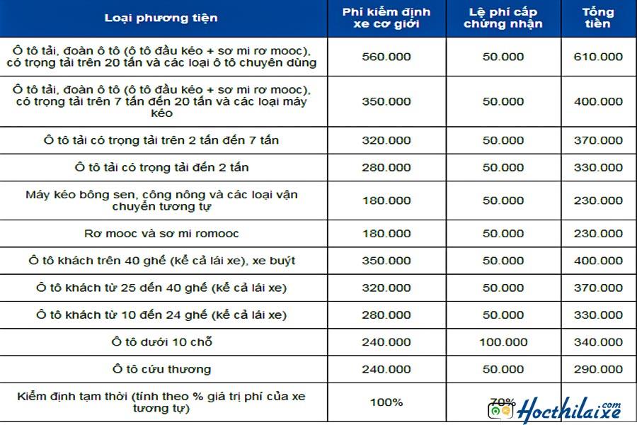 Chi phí đăng kiểm xe ô tô theo chuẩn quy định mới nhất của BGTVT
