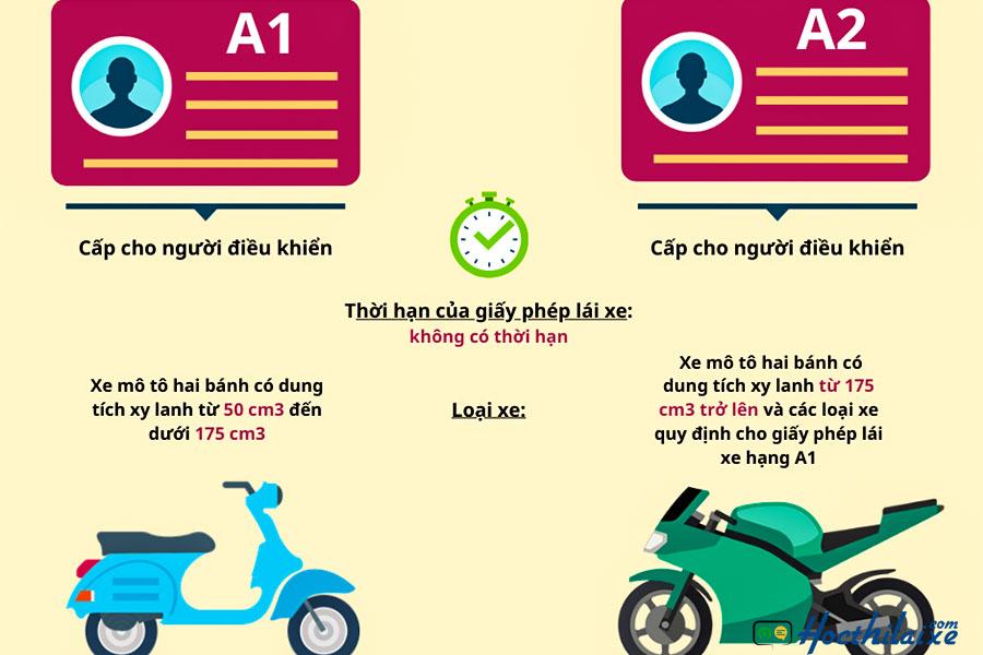 Đã có bằng A2 có cần thi bằng A1?